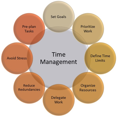 Managing Time and Stress in College 00